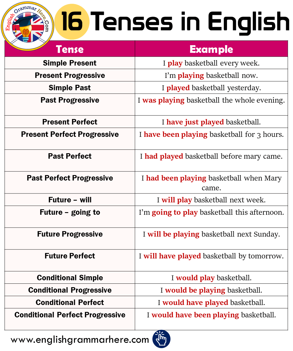 "16 Tenses and Example Sentences in English - 英文翻译中""现在简单式""的使用时机 (3)"